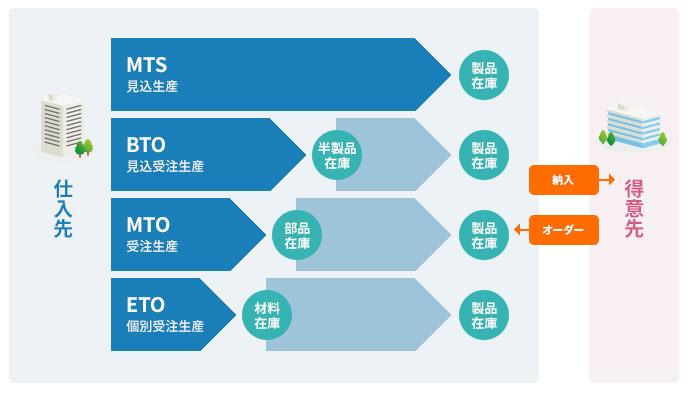 GLOVIA smart PRONESが提供する生産モデル