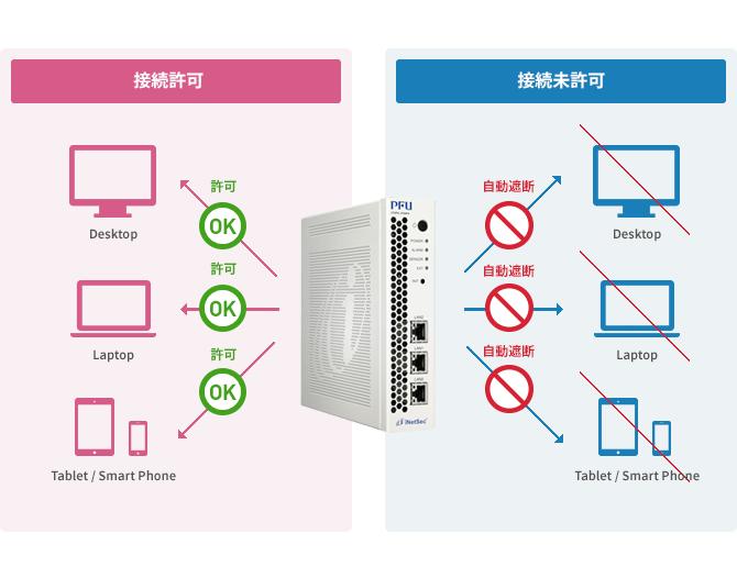 iNetSec Smart Finder
