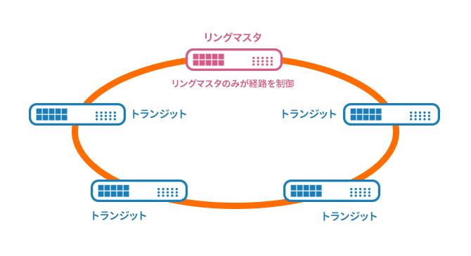 リングネットワーク